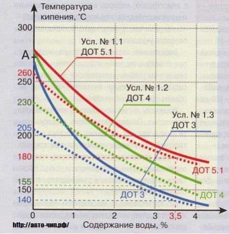 таблица тормозной жидкости