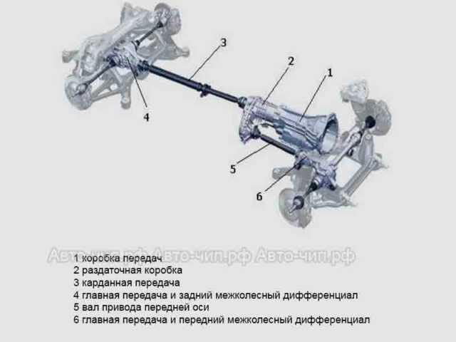 Audi-Q7 полный привод схема