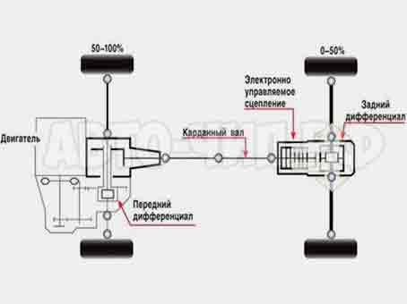 BMW X5 с 2004 года (система XDrive) схема полного привода