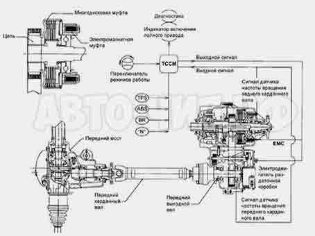 Kia-Sorento полный привод схема