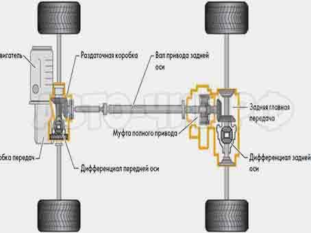 Volkswagen Tiguan полный привод схема