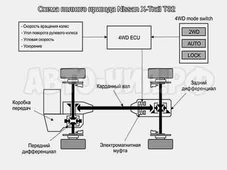 Nissan X-Trail T32 полный привод